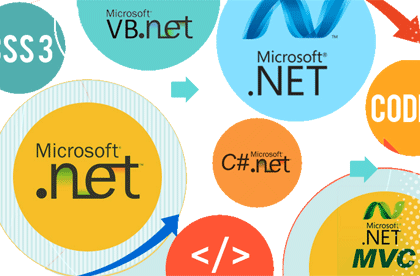 Asp.net MVC Development for Successful Website Applications