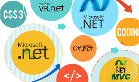 Asp.net MVC Development for Successful Website Applications